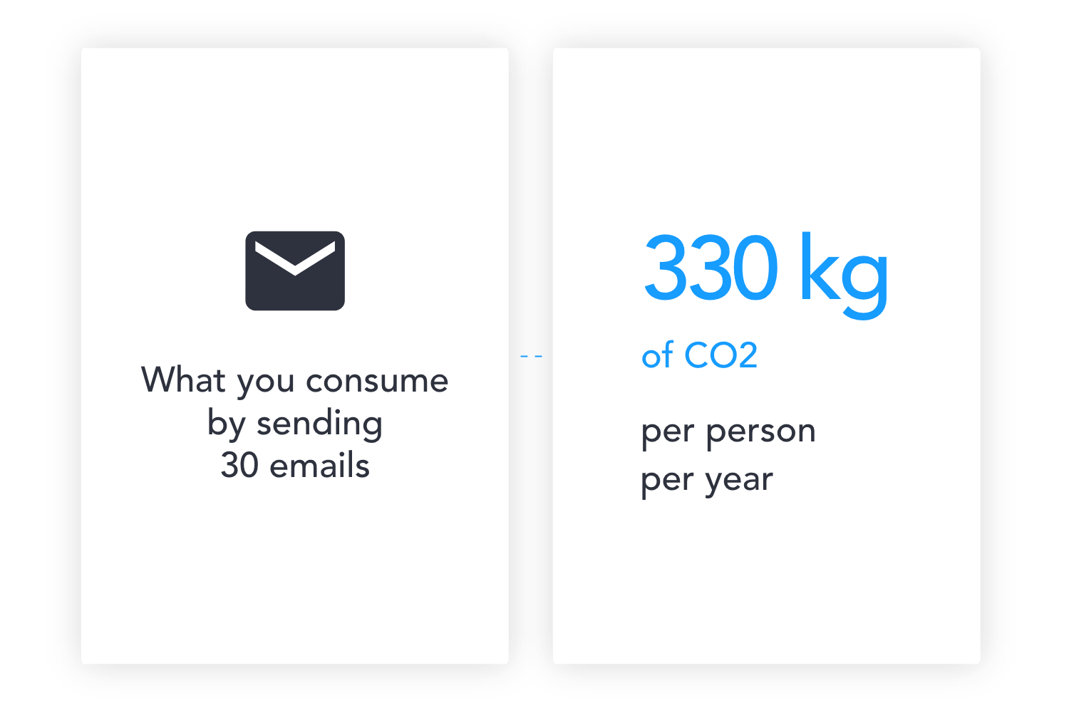 Limit your carbon footprint